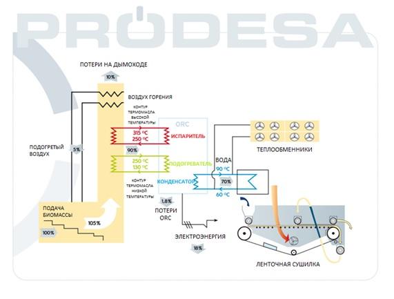 diagrama_orc_ru_con-logo-de-prodesa