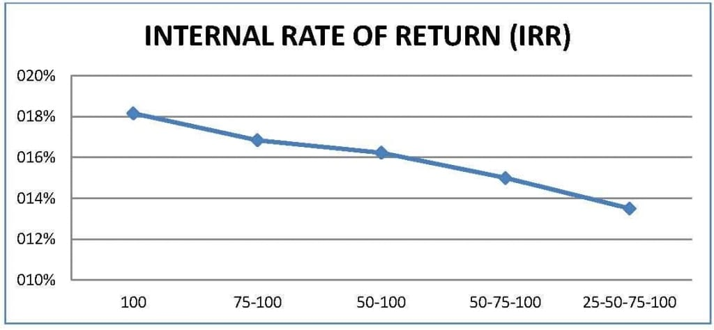 internal-rate-of-return
