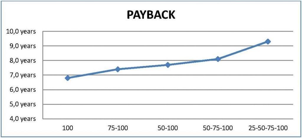 pay-back